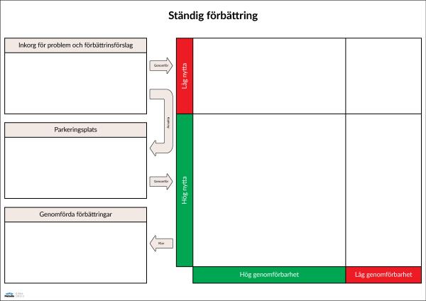Förslag kaizen Lean whiteboard tavla förbättringsarbete