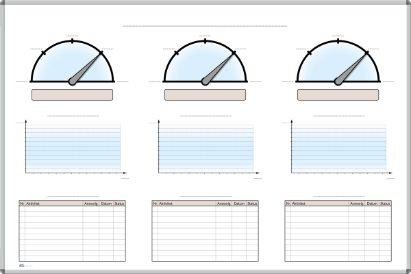 Målstyrningstavla med mätare, diagram och åtgärdslistor