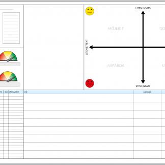 Pulstavla för daglig styrning inom Lean, har även en PICK-chart för förbättringar