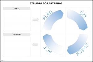 Förbättringstavla med PDCA-hjul, för Ständig förbättring Kaizen