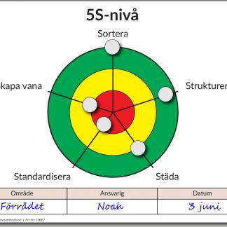 Måltavla för audit av 5S-Nivå inom Lean