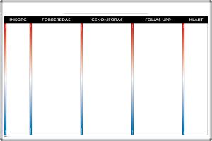 Kanban-tavla för process med 3 steg, samt ruta för inkorg och klara