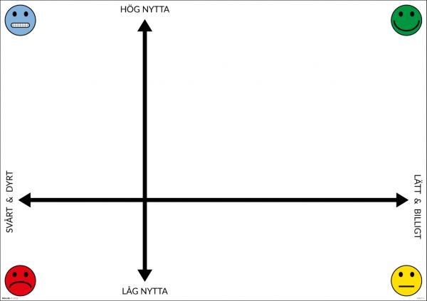 PICK-chart för prioritering av förbättringsförslag