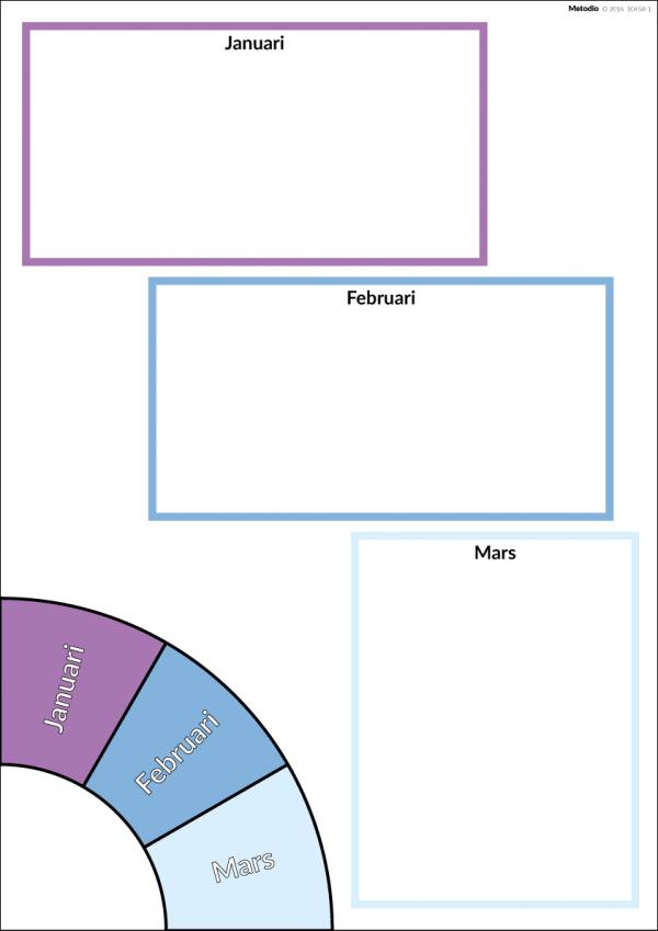 Planering av kvartal 1, del av Årshjul