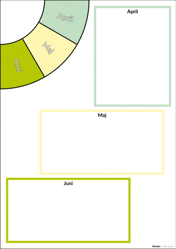 Modul kvartal 2 till Årshjul