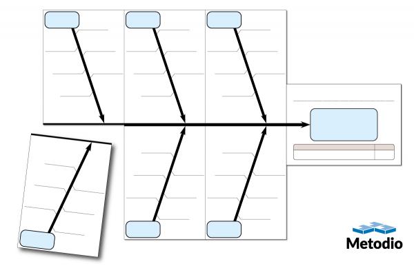 Byggbart fiskbensdiagram/ishikawadiagram som kan användas vid Gemba