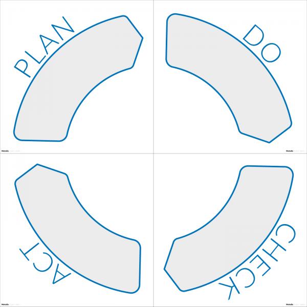Magnetiskt PDCA-hjul/cirkel till whiteboardtavla