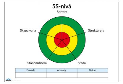 Spindeldiagram för 5S till Lean-tavla