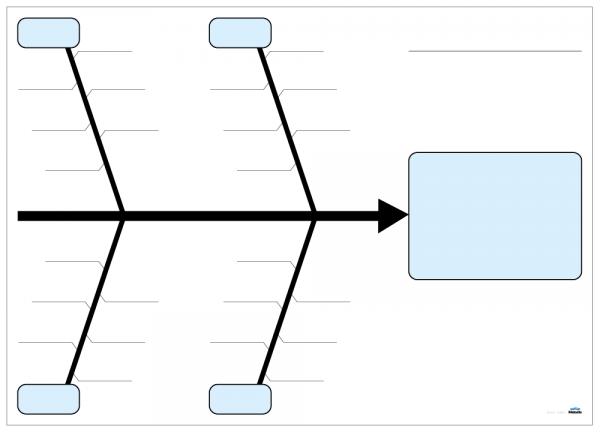 Fiskbensdiagram med 4 ben