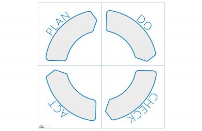 Magnetiskt PDCA-hjul för whiteboardtavla