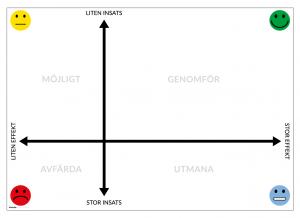 Magnetiskt PICK-chart till Lean-tavla